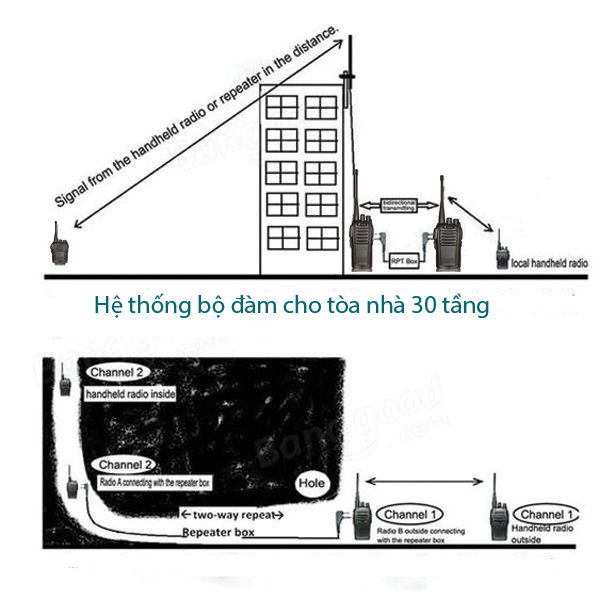 Giải pháp bộ đàm cho tòa nhà 30 tầng