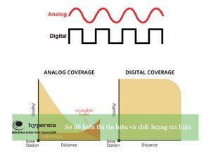 Tín hiệu Analog và tín hiệu Digital của máy bộ đàm ( Digital and analogue radio signals )