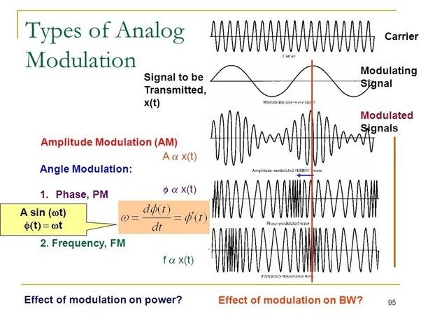 Hiển thị tín hiệu analog và công thức tính bước sóng