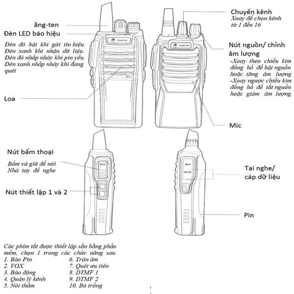 Cách sử dụng bộ đàm cầm tay