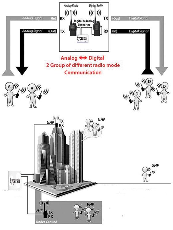 Giải pháp bộ đàm xa cho hệ thống tòa nhà