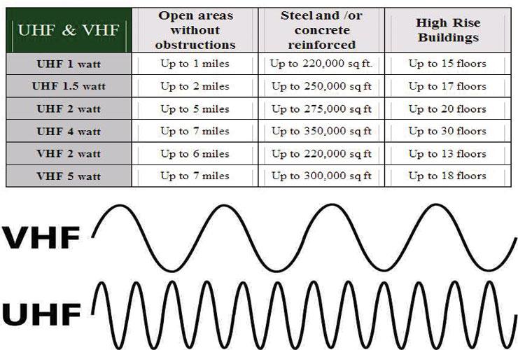 Khác nhau giữa tần số UHF và VHF