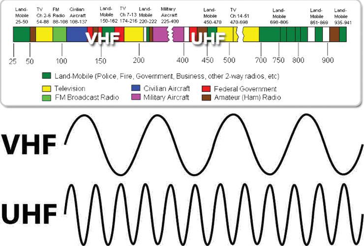 Khoảng cách liên lạc và cách tính khoảng cách của 2 tần số UHF và VHF