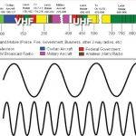 Tần số UHF bộ đàm là gì ?