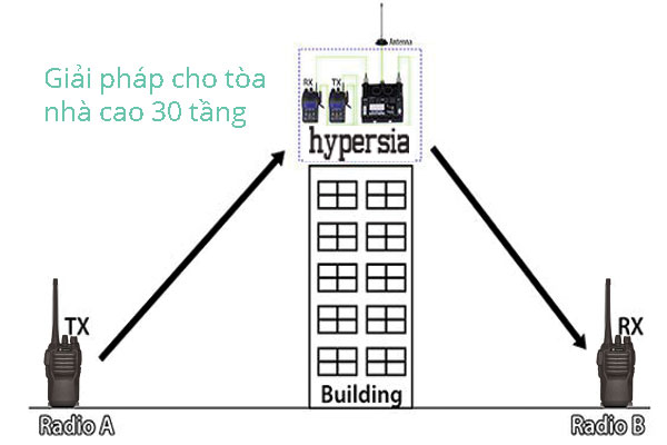 Giải pháp bộ đàm cho tòa nhà cao tầng từ 30 tầng đến 40 tầng.