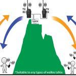 Giải pháp máy bộ đàm gọi xa, gọi cao của Hypersia