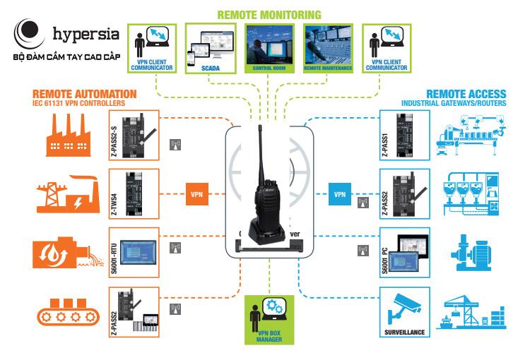 Công nghệ bộ đàm IOT