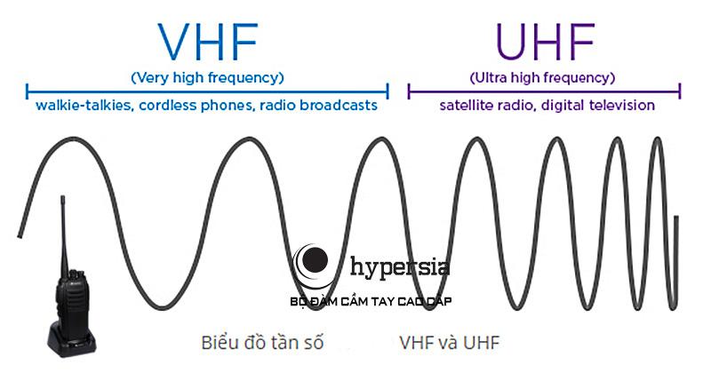 tần số UHF và VHF